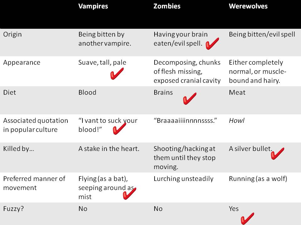 Vampires Werewolves And Zombies Oh My